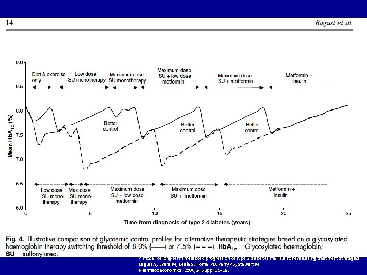 A model of long-term metabolic progression of type 2 diabetes mellitus for evaluating treatment
