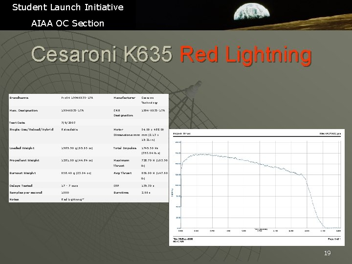 Student Launch Initiative AIAA OC Section Cesaroni K 635 Red Lightning Brandname Pro 54