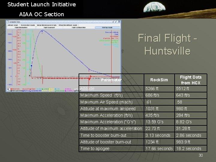 Student Launch Initiative AIAA OC Section Final Flight Huntsville Altitude 5266 ft Flight Data