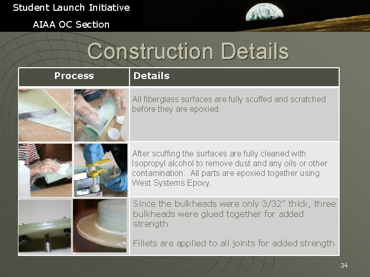Student Launch Initiative AIAA OC Section Construction Details Process Details All fiberglass surfaces are