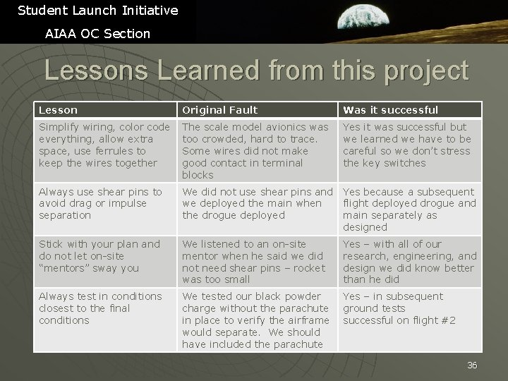Student Launch Initiative AIAA OC Section Lessons Learned from this project Lesson Original Fault