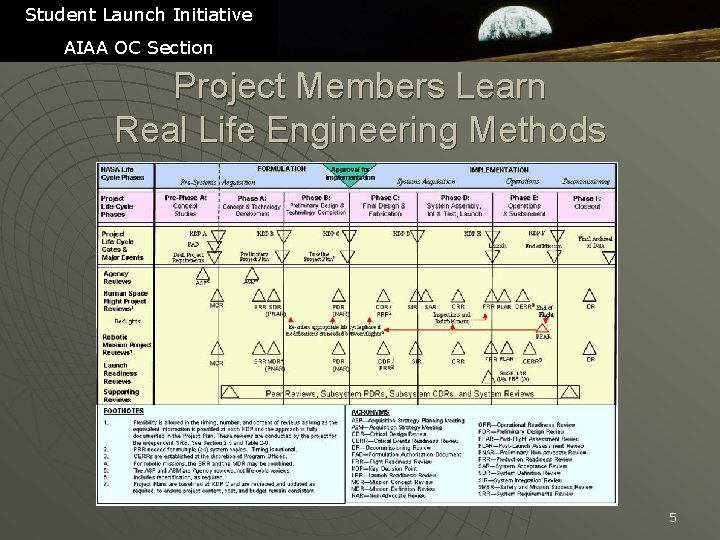 Student Launch Initiative AIAA OC Section Project Members Learn Real Life Engineering Methods 5