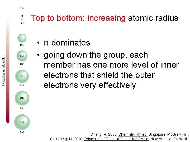 Top to bottom: increasing atomic radius • n dominates • going down the group,