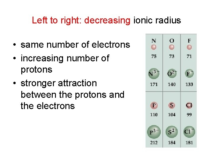 Left to right: decreasing ionic radius • same number of electrons • increasing number