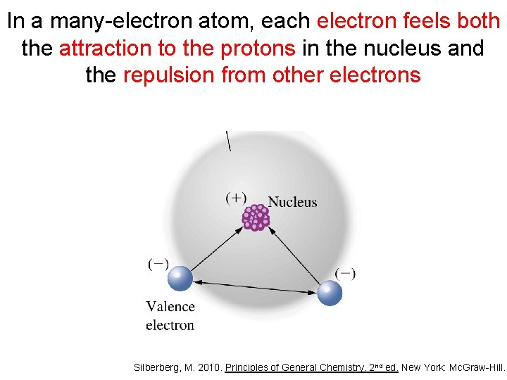 In a many-electron atom, each electron feels both the attraction to the protons in