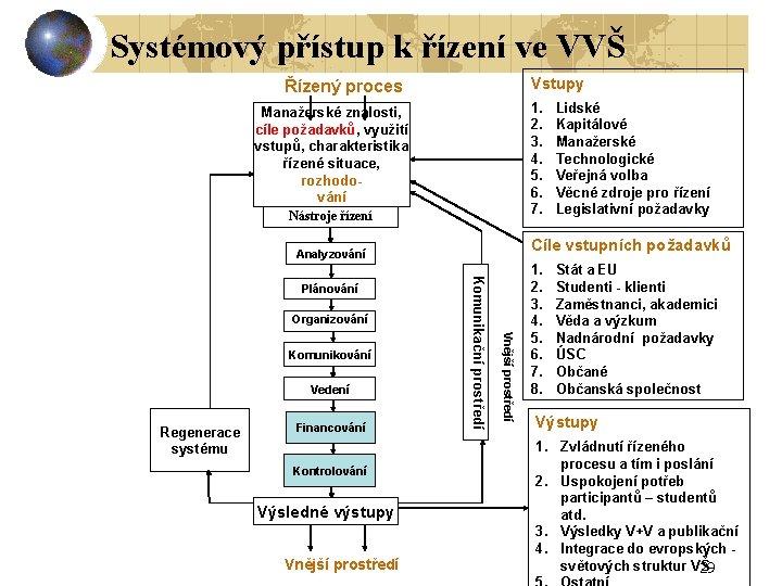 Systémový přístup k řízení ve VVŠ Vstupy Řízený proces 1. 2. 3. 4. 5.
