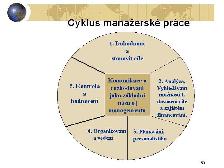 Cyklus manažerské práce 1. Dohodnout a stanovit cíle 5. Kontrola a hodnocení Komunikace a