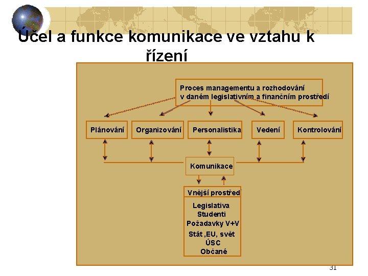 Účel a funkce komunikace ve vztahu k řízení Proces managementu a rozhodování v daném