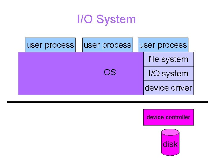 I/O System user process file system OS I/O system device driver device controller disk