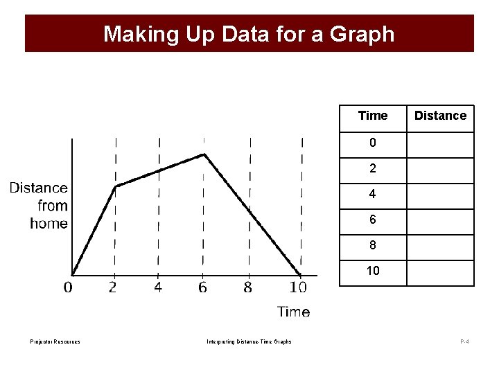 Making Up Data for a Graph Time Distance 0 2 4 6 8 10
