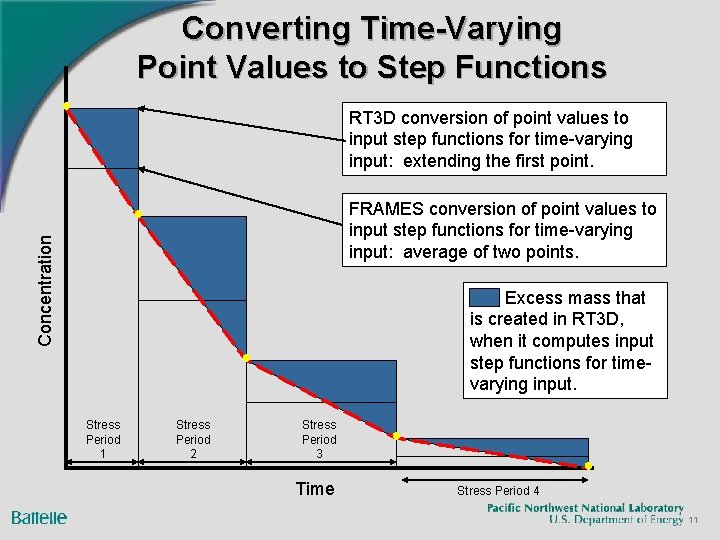 Converting Time-Varying Point Values to Step Functions ● RT 3 D conversion of point