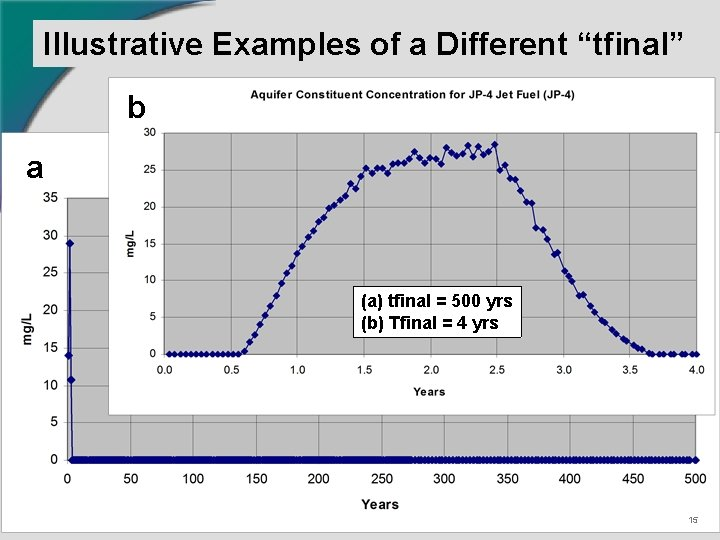 """Illustrative Examples of a Different """"tfinal"""" b a (a) tfinal = 500 yrs (b)"""