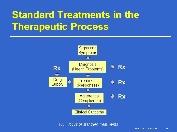 Standard Treatments in the Therapeutic Process Signs and Symptoms Rx Diagnosis (Health Problems) Rx