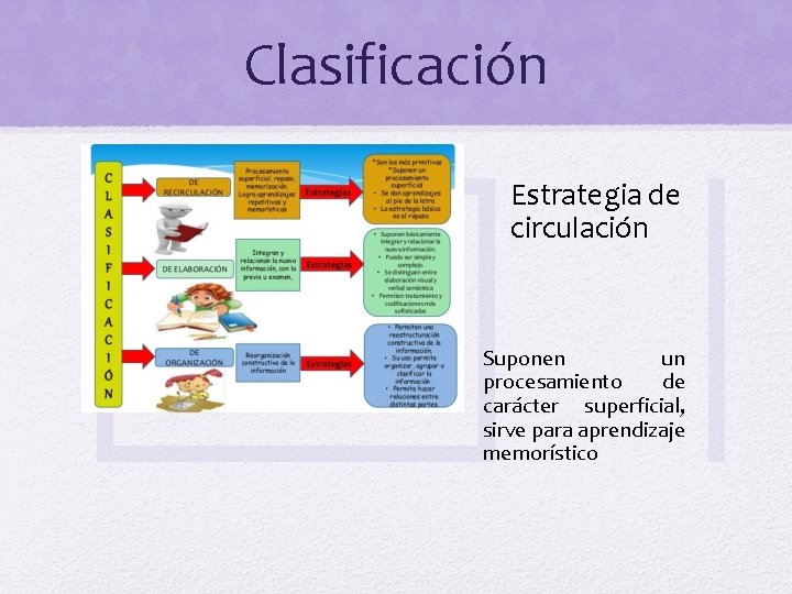 Clasificación Estrategia de circulación Suponen un procesamiento de carácter superficial, sirve para aprendizaje memorístico
