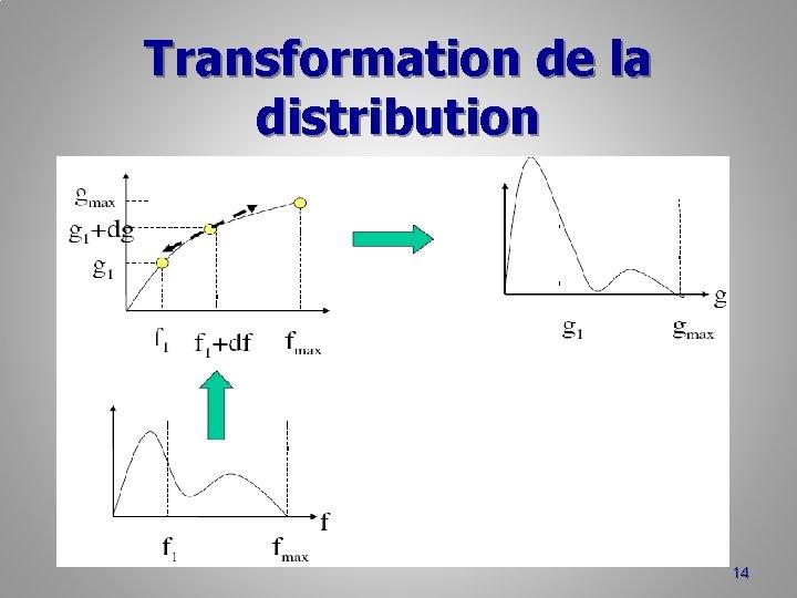 Transformation de la distribution 14