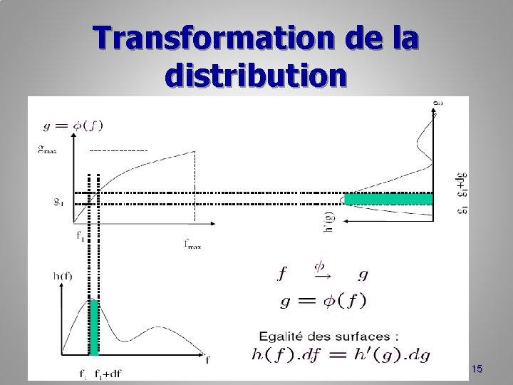 Transformation de la distribution 15