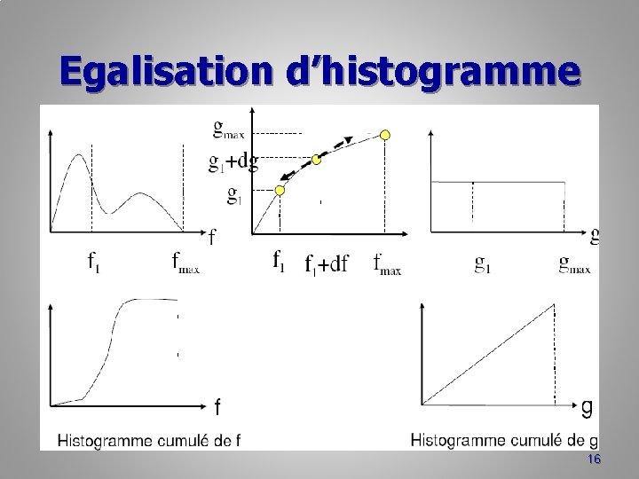 Egalisation d'histogramme 16