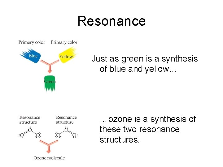Resonance Just as green is a synthesis of blue and yellow… …ozone is a