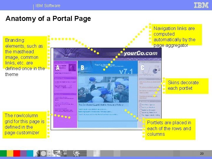 IBM Software Anatomy of a Portal Page Branding elements, such as the masthead image,