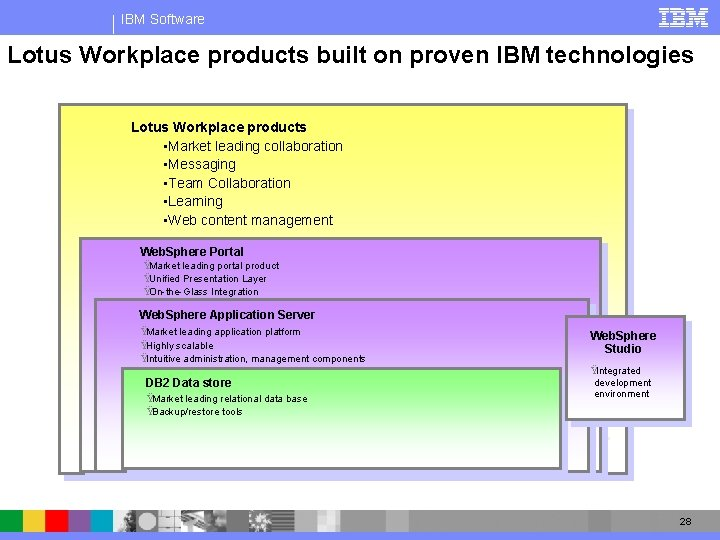 IBM Software Lotus Workplace products built on proven IBM technologies Lotus Workplace products •