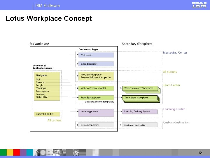IBM Software Lotus Workplace Concept 30