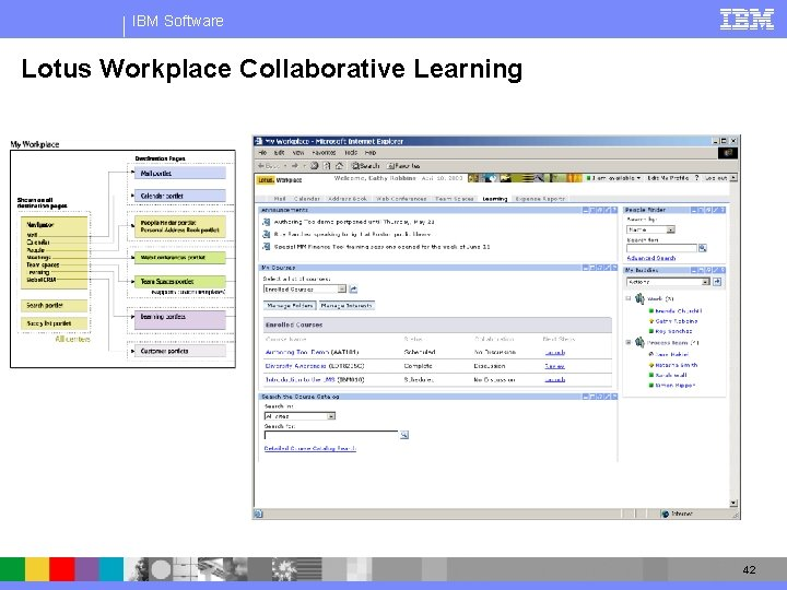 IBM Software Lotus Workplace Collaborative Learning 42
