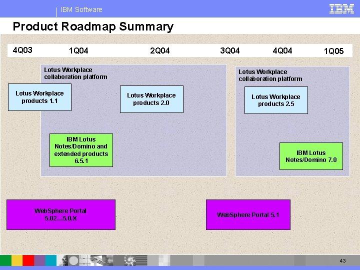 IBM Software Product Roadmap Summary 4 Q 03 1 Q 04 2 Q 04