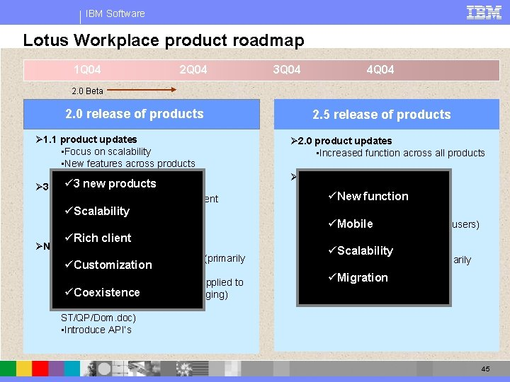 IBM Software Lotus Workplace product roadmap 1 Q 04 2 Q 04 3 Q