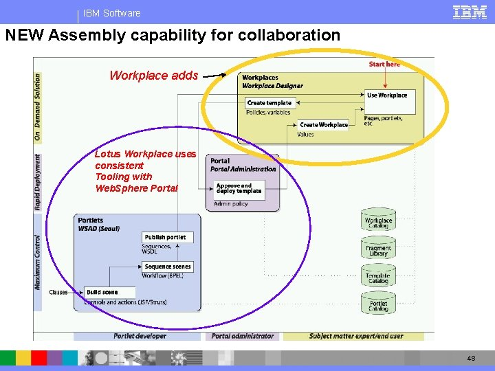 IBM Software NEW Assembly capability for collaboration Workplace adds Lotus Workplace uses consistent Tooling