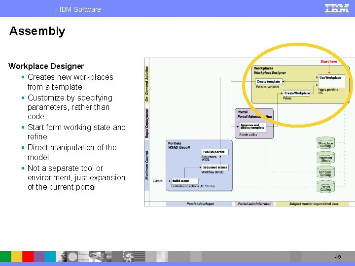 IBM Software Assembly Workplace Designer § Creates new workplaces from a template § Customize