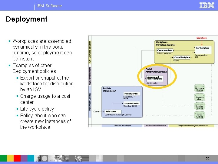 IBM Software Deployment § Workplaces are assembled dynamically in the portal runtime, so deployment