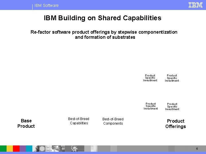 IBM Software IBM Building on Shared Capabilities Re-factor software product offerings by stepwise componentization