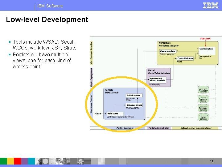 IBM Software Low-level Development § Tools include WSAD, Seoul, WDOs, workflow, JSF, Struts §