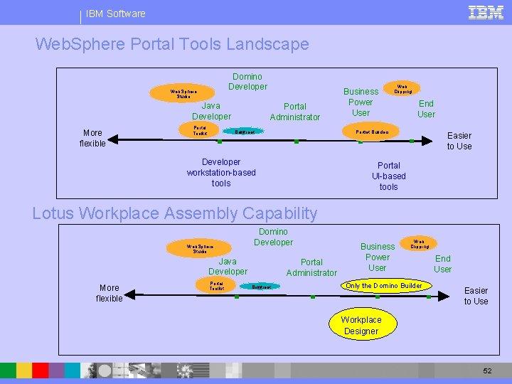 IBM Software Web. Sphere Portal Tools Landscape Domino Developer Web. Sphere Studio Java Developer