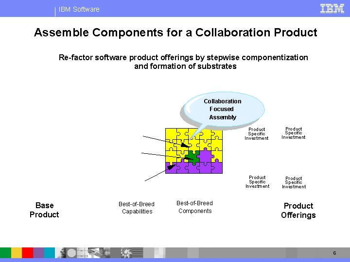 IBM Software Assemble Components for a Collaboration Product Re-factor software product offerings by stepwise