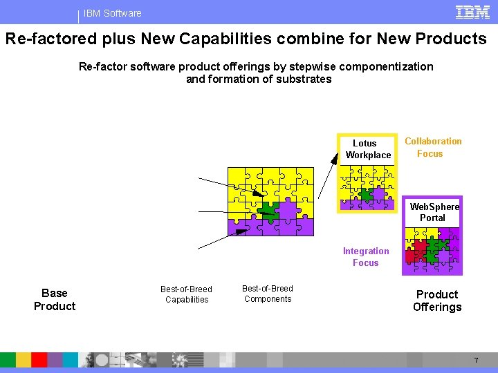 IBM Software Re-factored plus New Capabilities combine for New Products Re-factor software product offerings