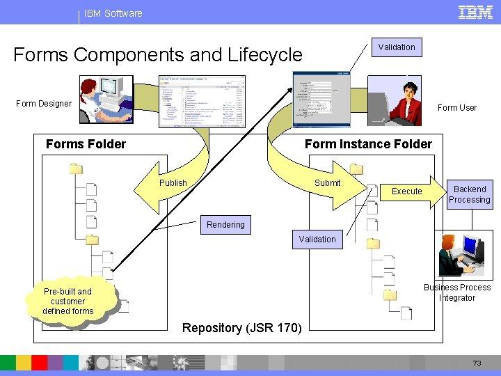 IBM Software Validation Forms Components and Lifecycle Form Designer Form User Forms Folder Form