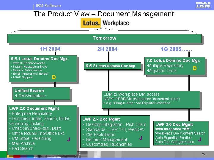 IBM Software The Product View – Document Management Tomorrow 1 H 2004 2 H