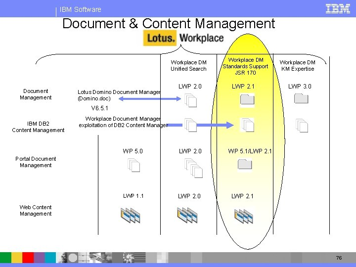 IBM Software Document & Content Management Workplace DM Unified Search Document Management Lotus Domino