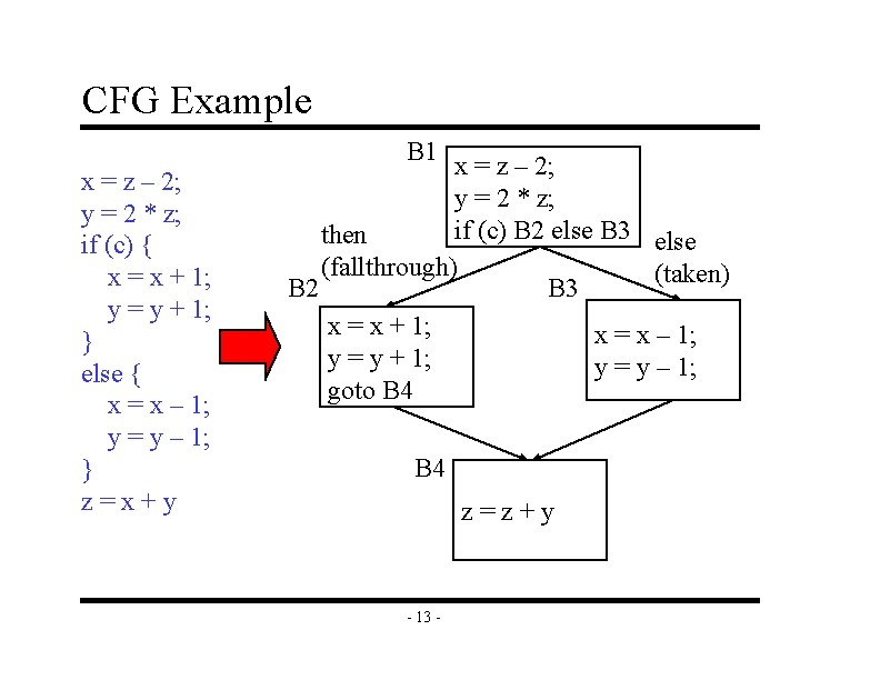 CFG Example B 1 x = z – 2; y = 2 * z;