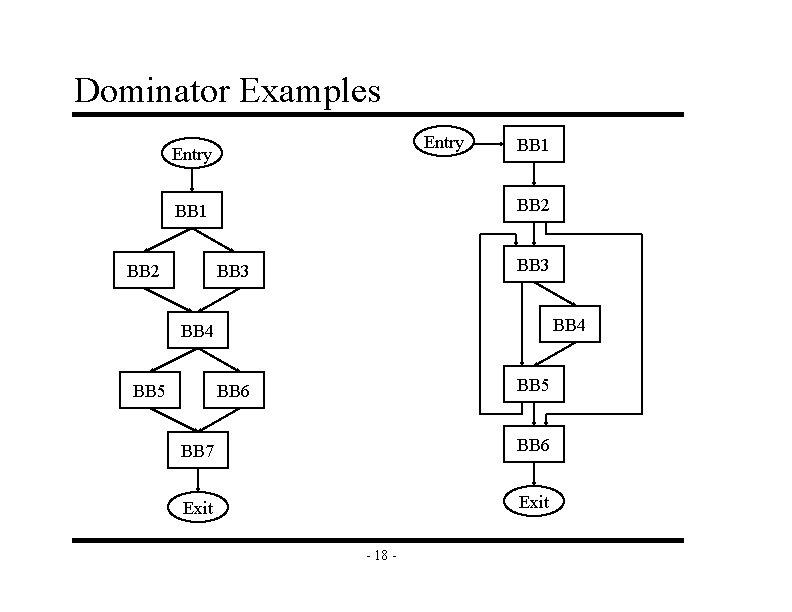 Dominator Examples Entry BB 2 BB 1 BB 3 BB 4 BB 5 BB
