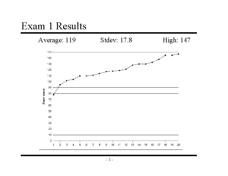 Exam 1 Results Average: 119 Stdev: 17. 8 -1 - High: 147