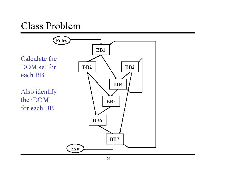 Class Problem Entry BB 1 Calculate the DOM set for each BB BB 2