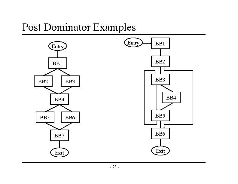 Post Dominator Examples Entry BB 2 BB 1 BB 3 BB 4 BB 5