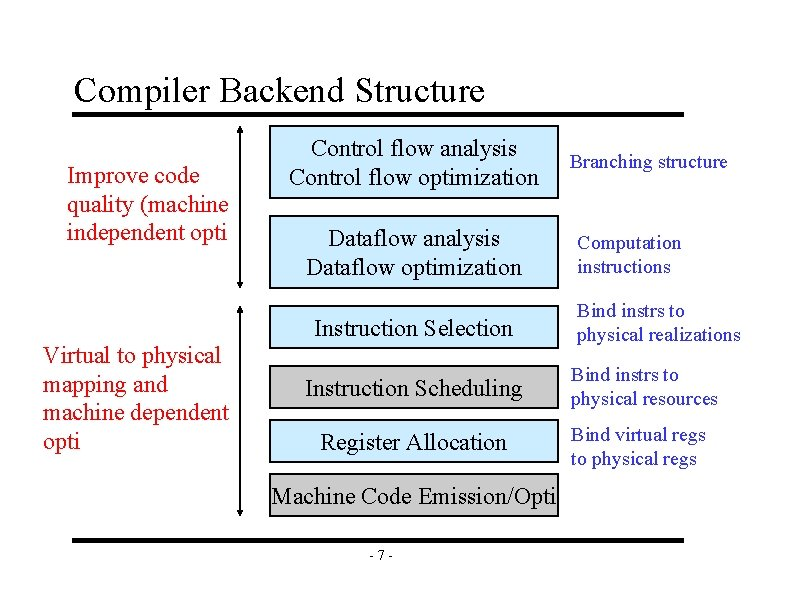 Compiler Backend Structure Improve code quality (machine independent opti Control flow analysis Control flow