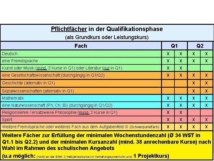 Pflichtfächer in der Qualifikationsphase (als Grundkurs oder Leistungskurs) Fach Q 1 Q 2 Deutsch
