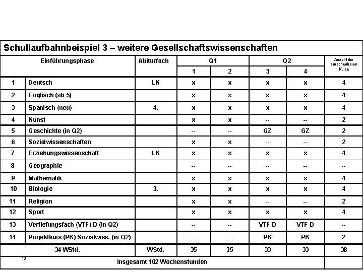 Schullaufbahnbeispiel 3 – weitere Gesellschaftswissenschaften Einführungsphase Abiturfach LK Q 1 Q 2 Anzahl der