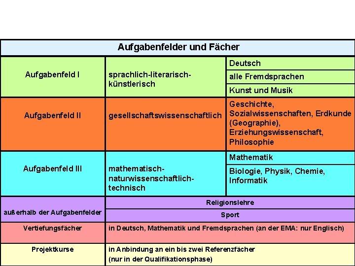 Aufgabenfelder und Fächer Deutsch Aufgabenfeld II sprachlich-literarischkünstlerisch alle Fremdsprachen Kunst und Musik gesellschaftswissenschaftlich Geschichte,