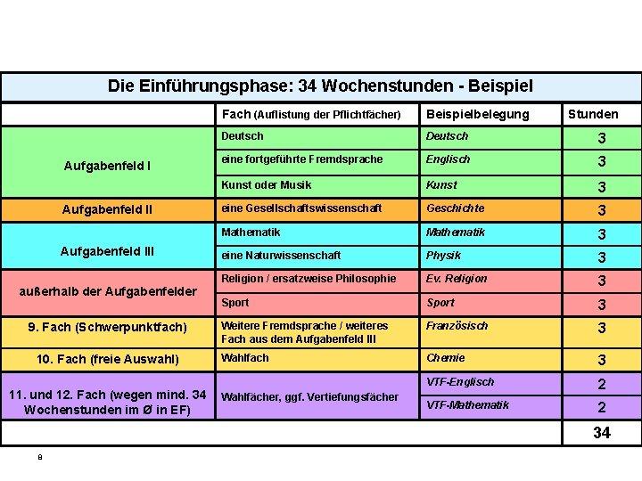 Die Einführungsphase: 34 Wochenstunden - Beispiel Aufgabenfeld III außerhalb der Aufgabenfelder 9. Fach (Schwerpunktfach)