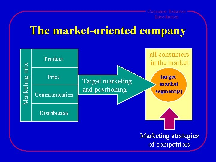 Consumer Behavior Introduction The market-oriented company all consumers in the market Marketing mix Product